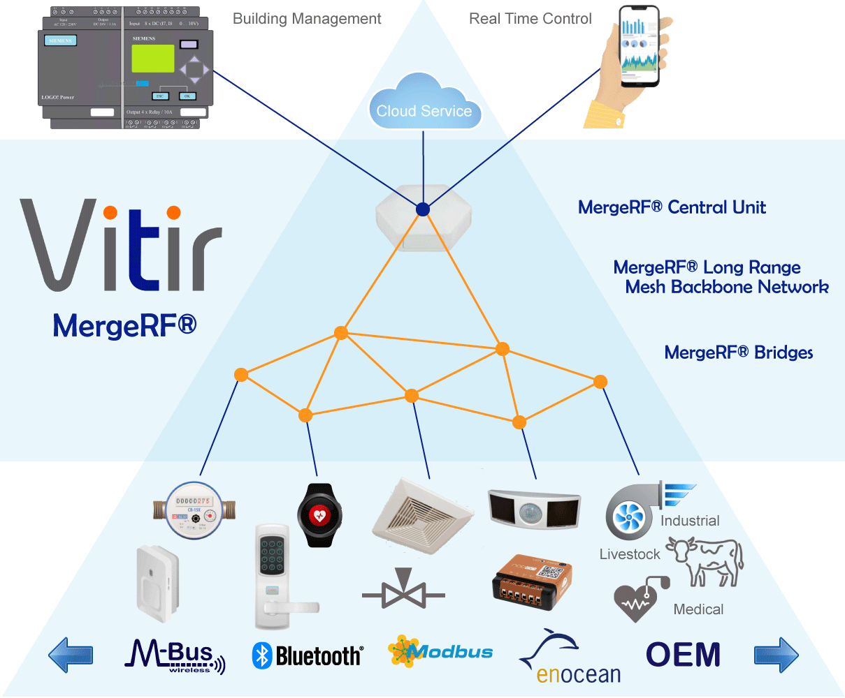 Vitir MergeRF® Technology